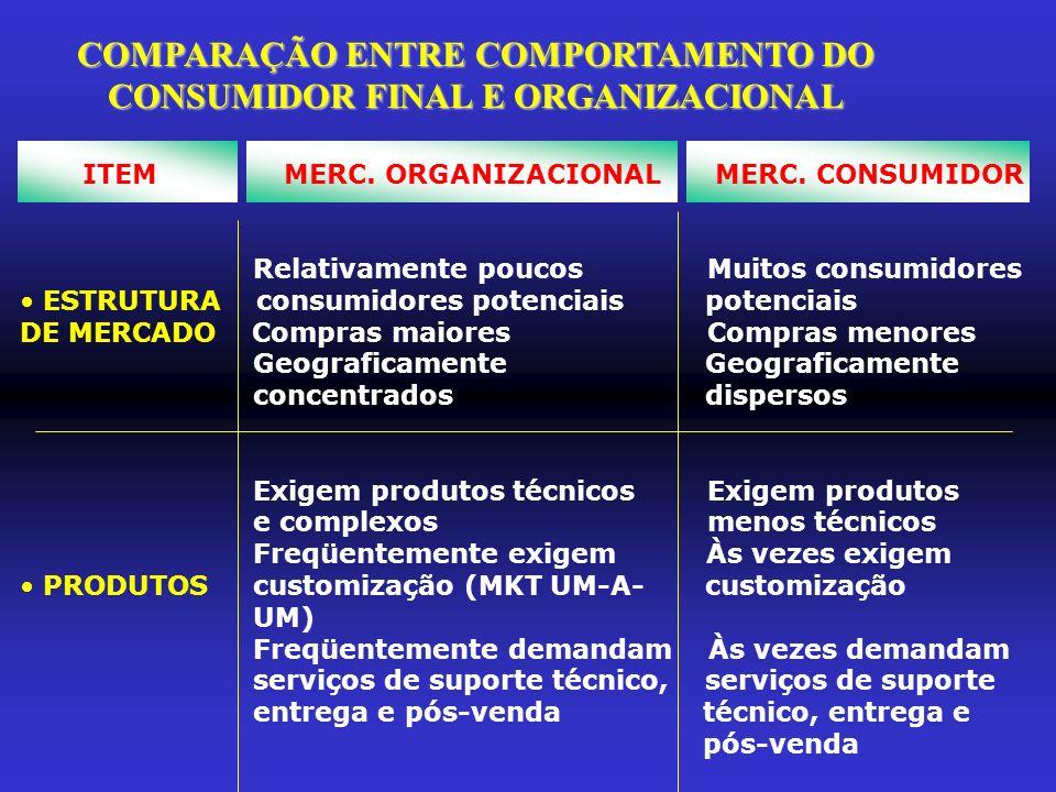 COMPARAÇÃO ENTRE COMPORTAMENTO DO CONSUMIDOR FINAL E ORGANIZACIONAL