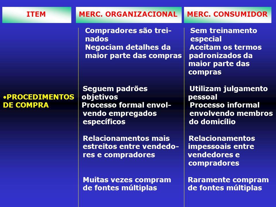 ITEM MERC. ORGANIZACIONAL MERC. CONSUMIDOR