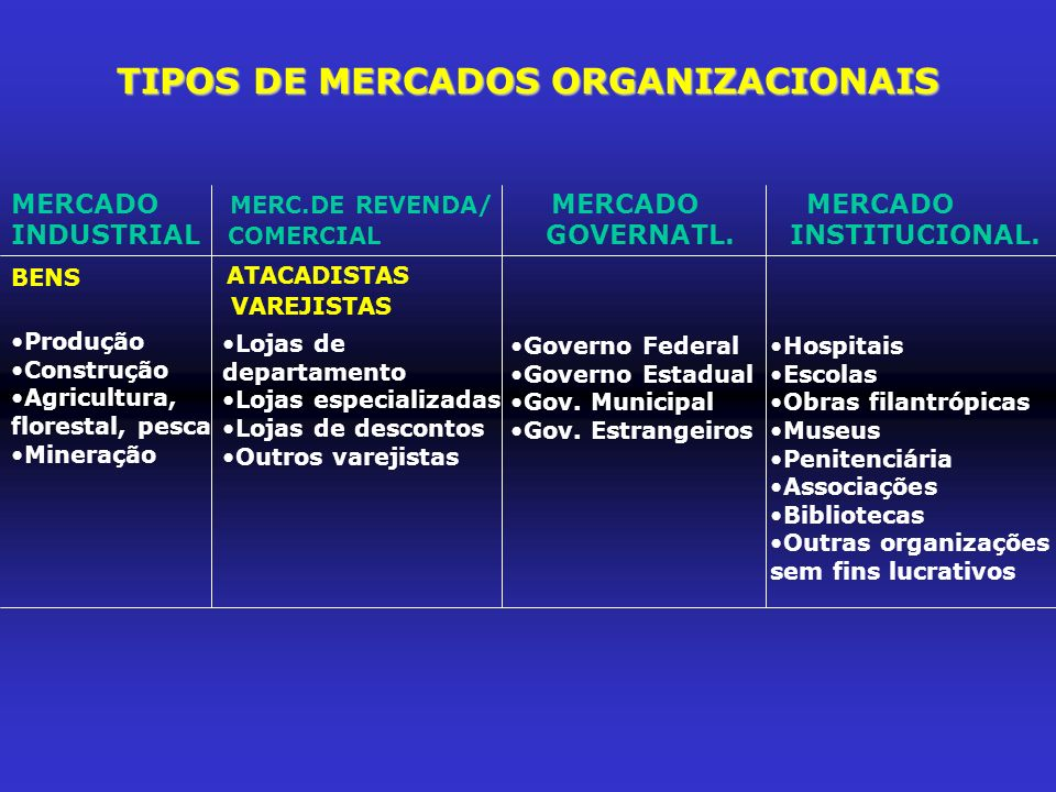 TIPOS DE MERCADOS ORGANIZACIONAIS