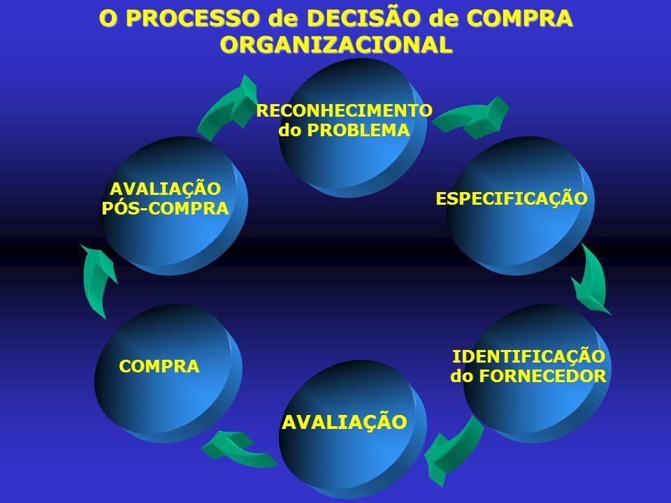 O PROCESSO de DECISÃO de COMPRA ORGANIZACIONAL