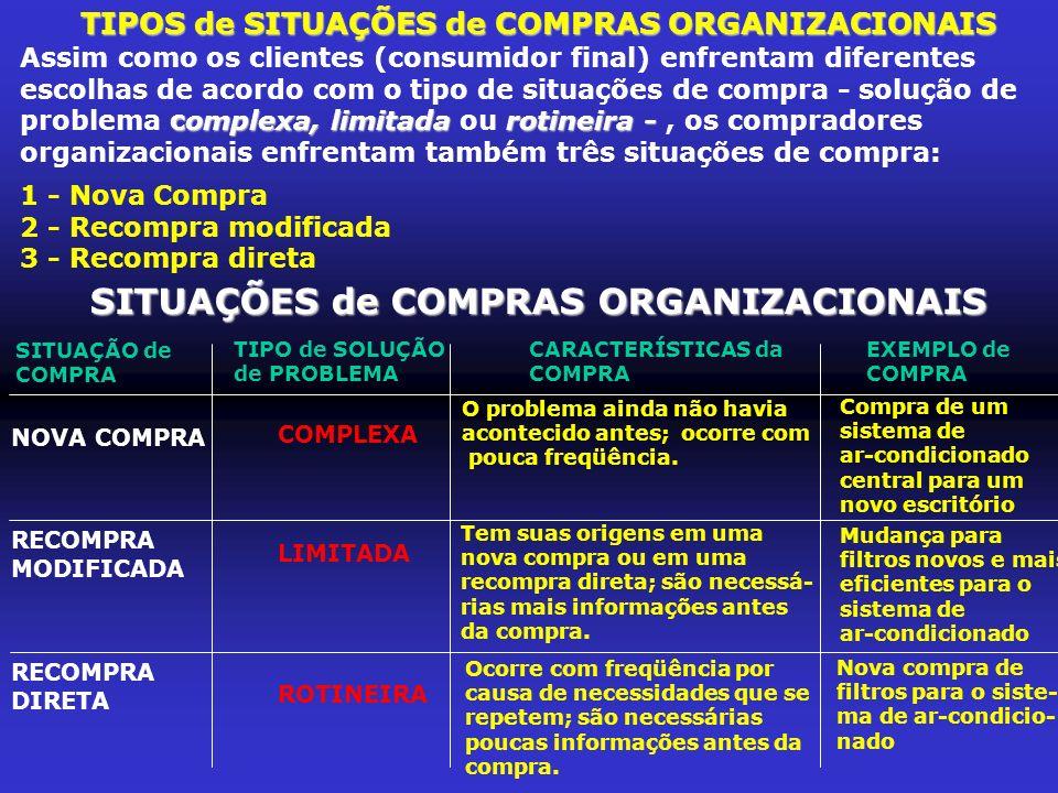 SITUAÇÕES de COMPRAS ORGANIZACIONAIS