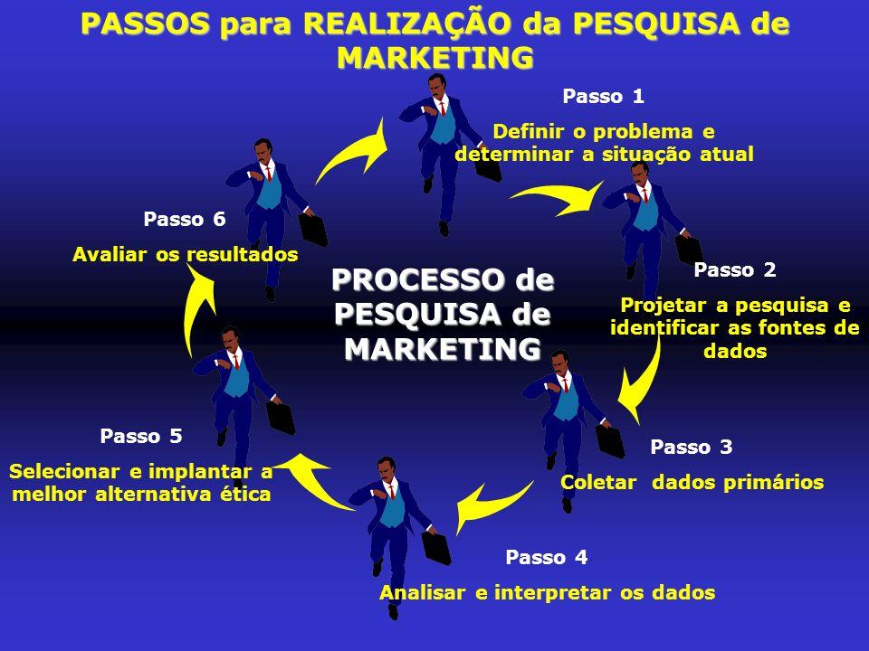 PASSOS para REALIZAÇÃO da PESQUISA de MARKETING