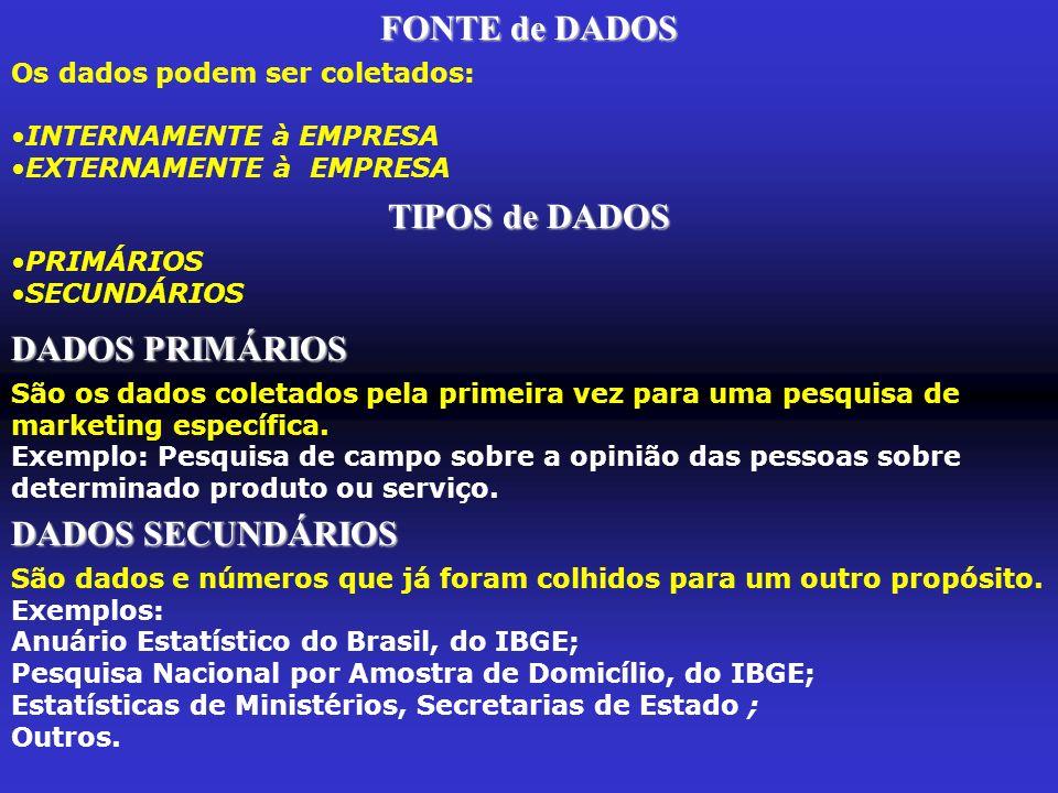 FONTE de DADOS TIPOS de DADOS
