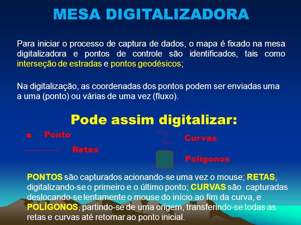 . Ponto MESA DIGITALIZADORA Pode assim digitalizar: