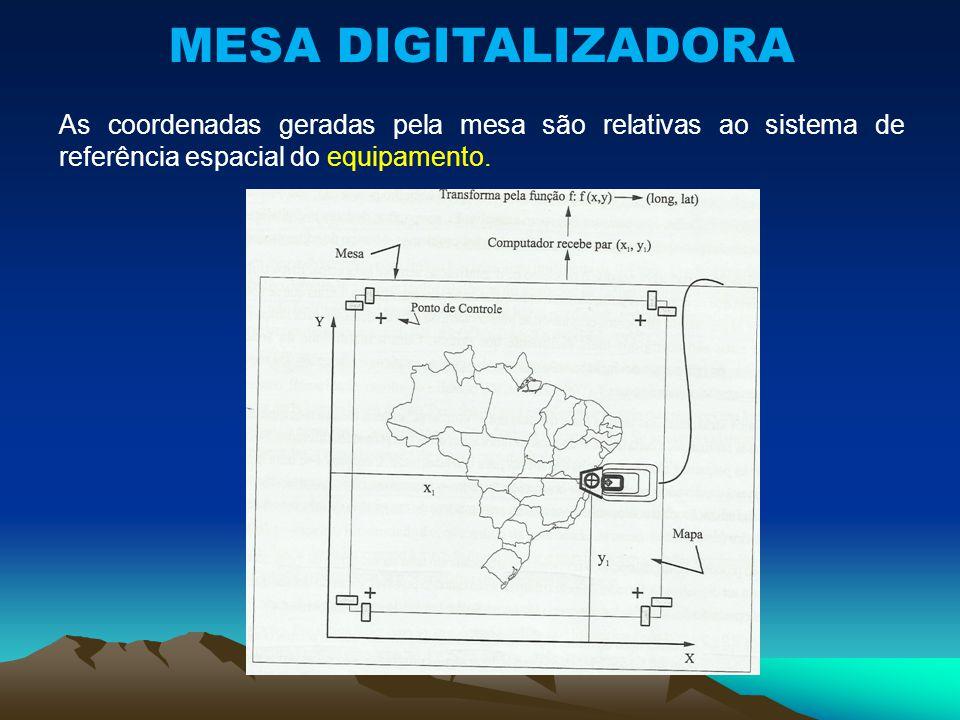 MESA DIGITALIZADORA As coordenadas geradas pela mesa são relativas ao sistema de referência espacial do equipamento.