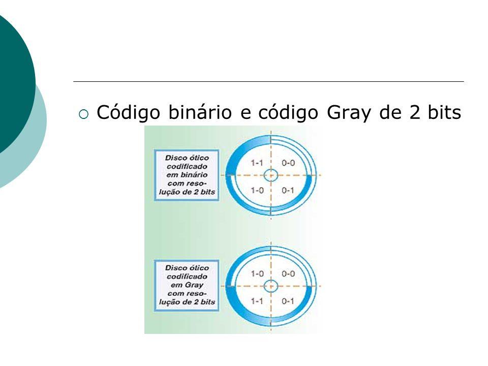 Código binário e código Gray de 2 bits