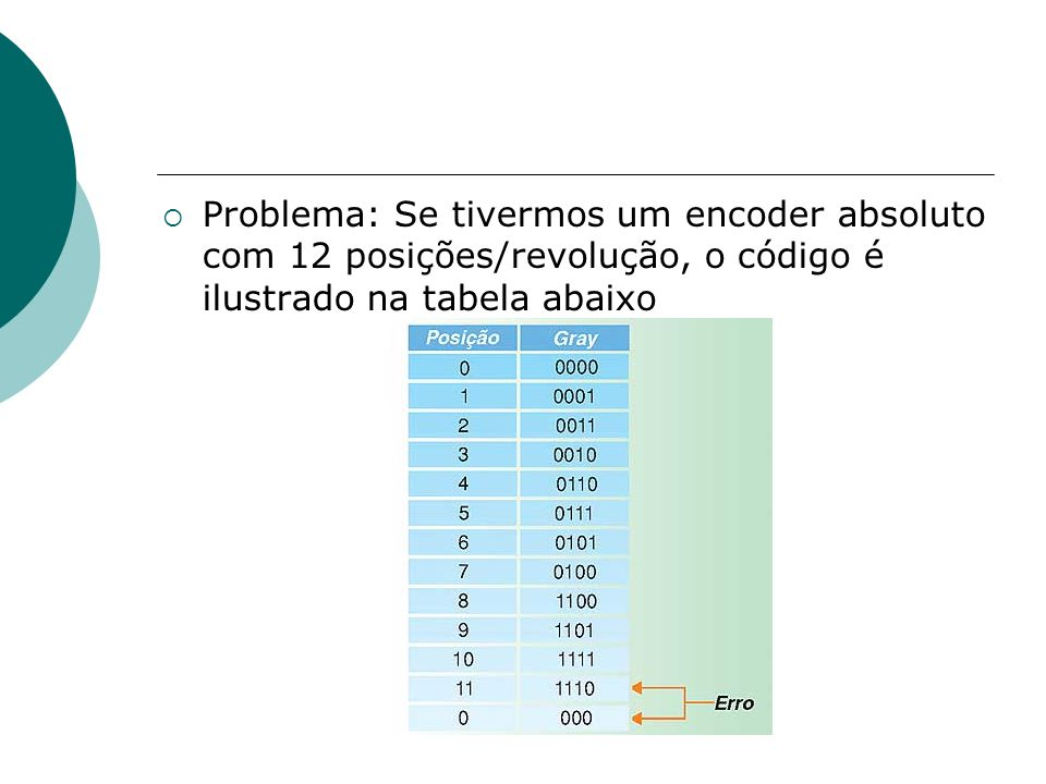 Problema: Se tivermos um encoder absoluto com 12 posições/revolução, o código é ilustrado na tabela abaixo