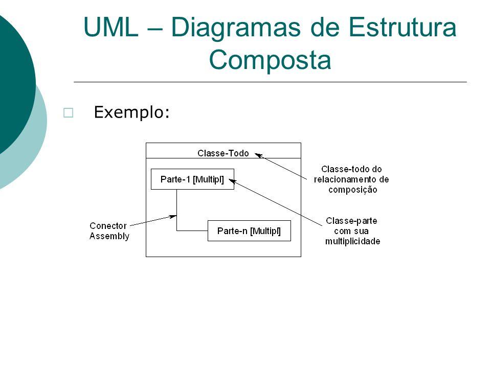 UML – Diagramas de Estrutura Composta