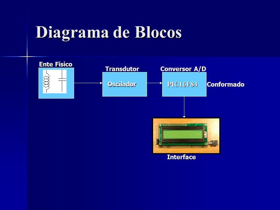 Diagrama de Blocos PIC16F84 Transdutor Oscilador Conversor A/D