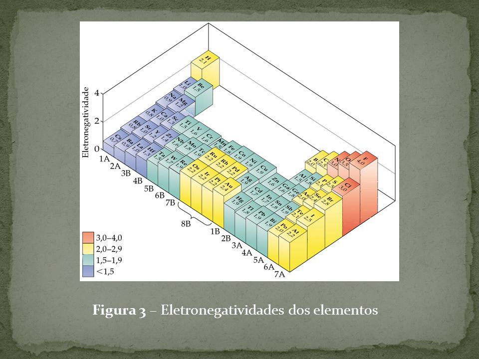 Figura 3 – Eletronegatividades dos elementos