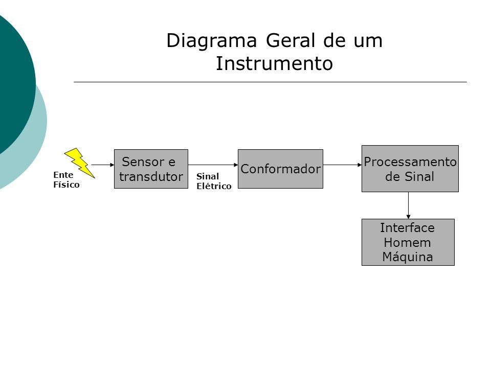 Diagrama Geral de um Instrumento