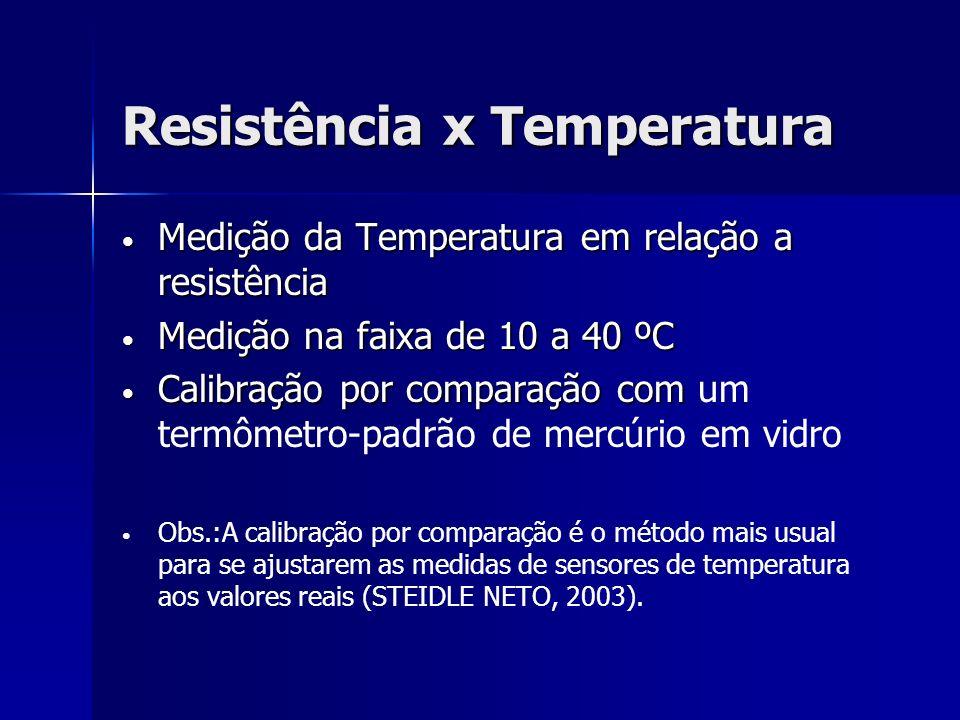 Resistência x Temperatura