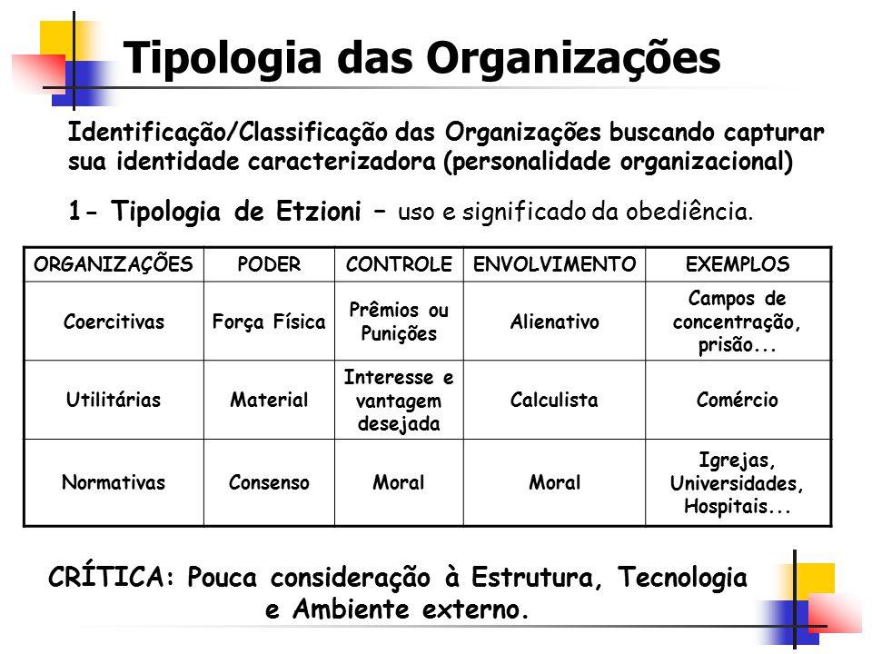 Tipologia das Organizações