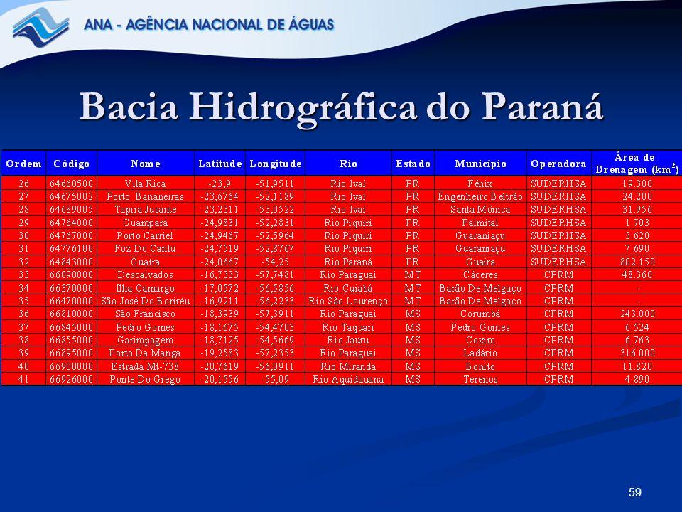 Bacia Hidrográfica do Paraná