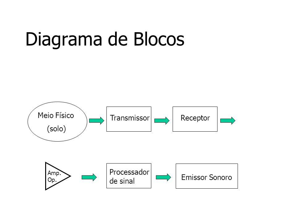 Diagrama de Blocos Meio Físico (solo) Transmissor Receptor