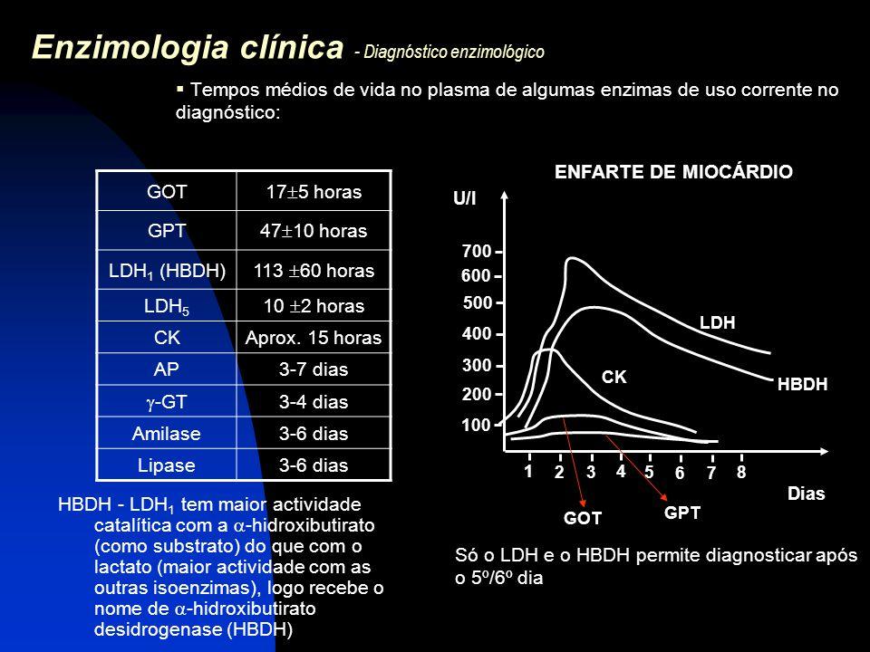 Enzimologia clínica - Diagnóstico enzimológico