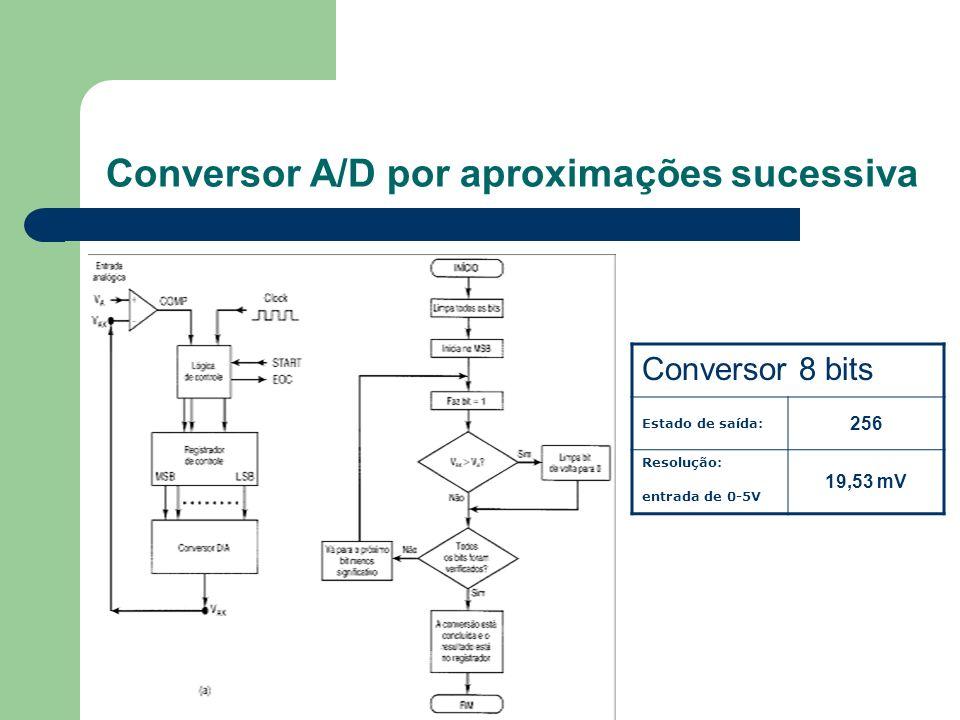 Conversor A/D por aproximações sucessiva