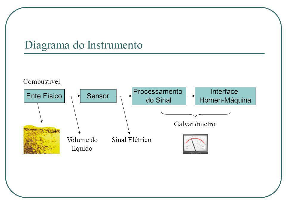 Diagrama do Instrumento