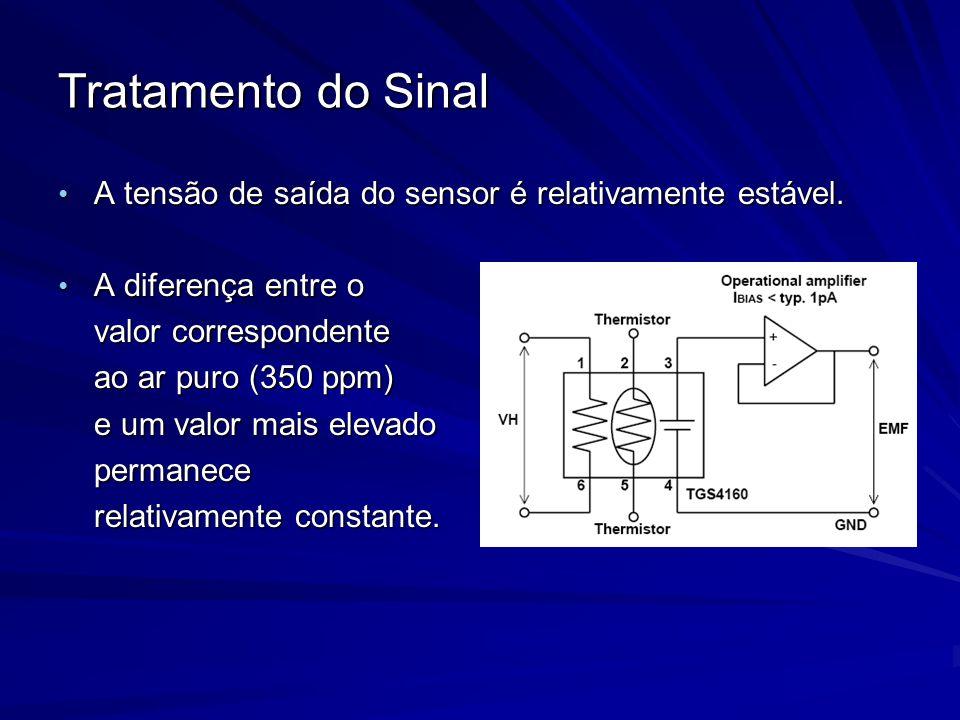 Tratamento do Sinal A tensão de saída do sensor é relativamente estável. A diferença entre o. valor correspondente.