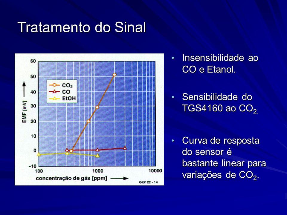 Tratamento do Sinal Insensibilidade ao CO e Etanol.