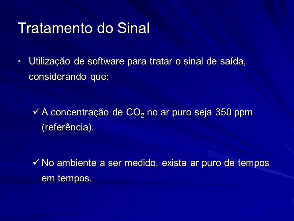 Tratamento do Sinal Utilização de software para tratar o sinal de saída, considerando que: