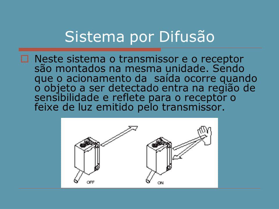 Sistema por Difusão