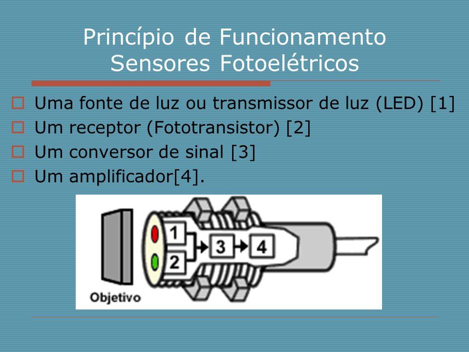 Princípio de Funcionamento Sensores Fotoelétricos