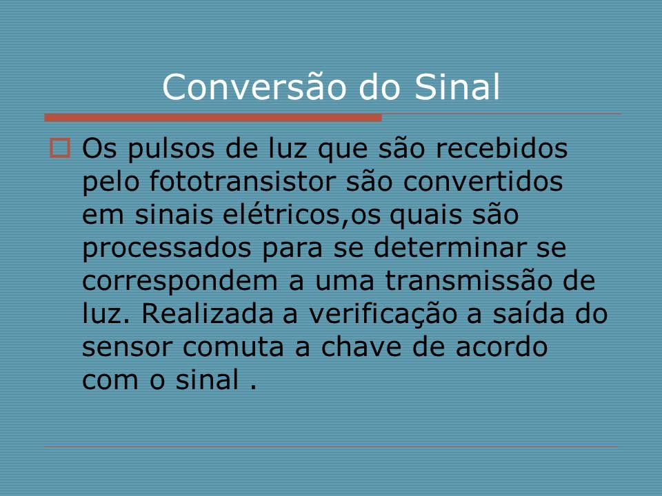 Conversão do Sinal
