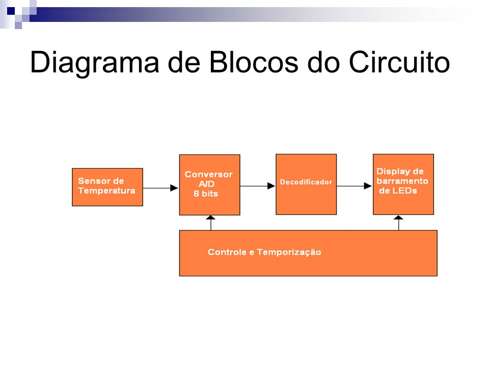 Diagrama de Blocos do Circuito