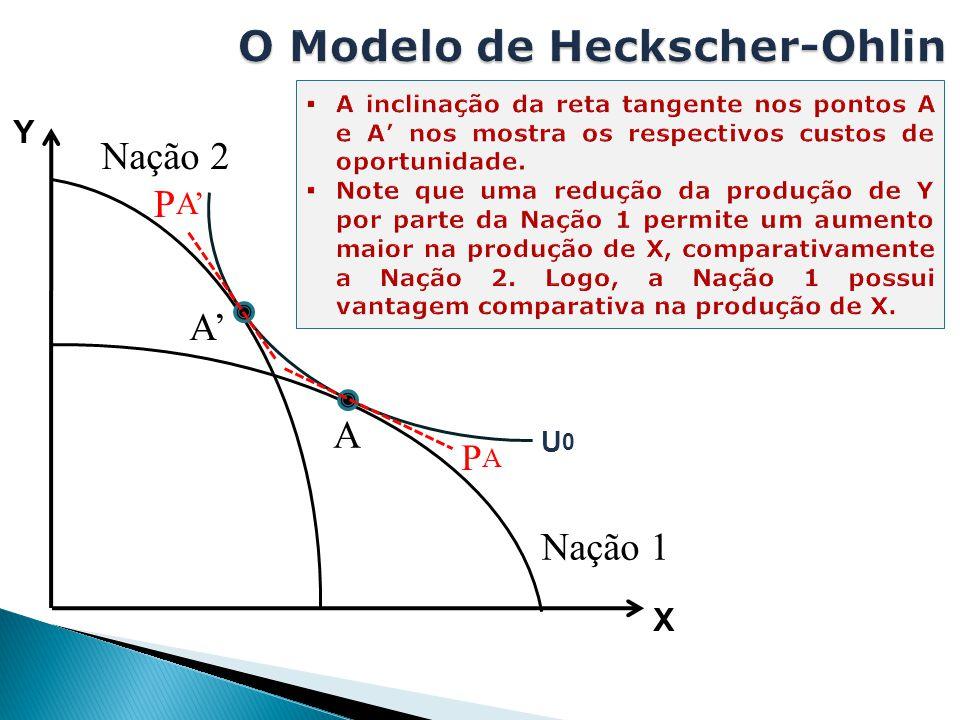 O Modelo de Heckscher-Ohlin