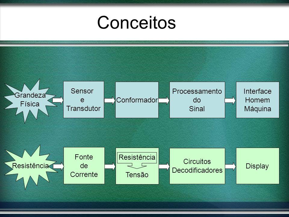 Conceitos Grandeza Física Sensor e Transdutor Conformador
