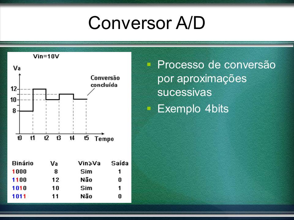 Conversor A/D Processo de conversão por aproximações sucessivas