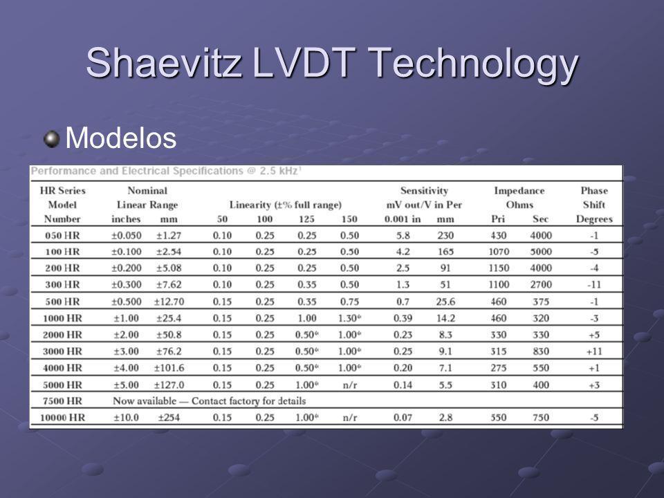 Shaevitz LVDT Technology