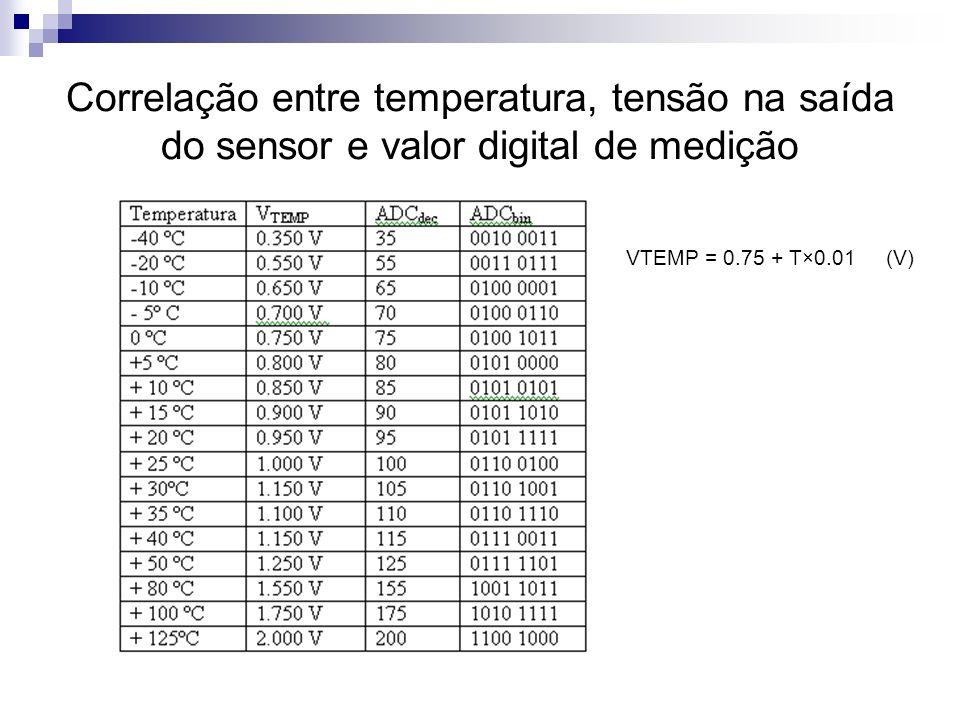 Correlação entre temperatura, tensão na saída do sensor e valor digital de medição