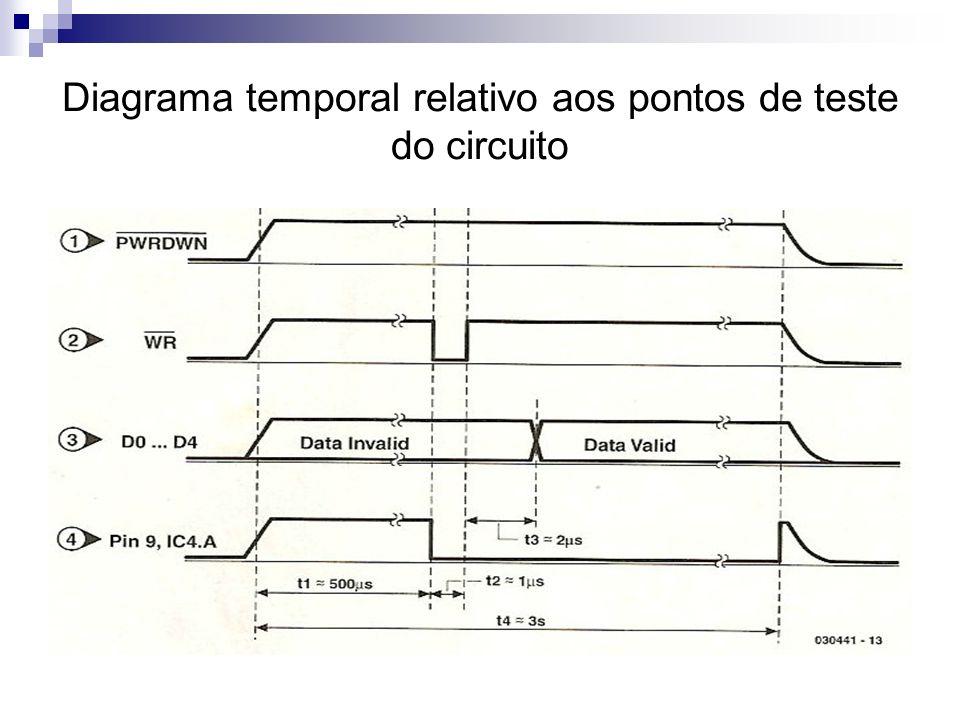 Diagrama temporal relativo aos pontos de teste do circuito
