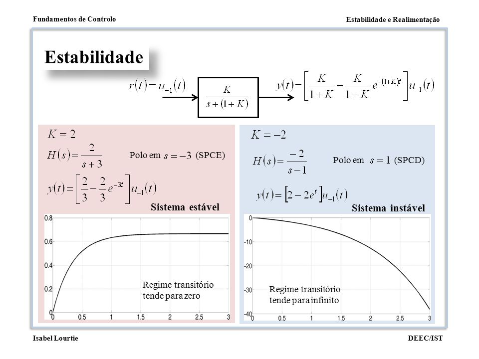 Estabilidade Sistema estável Sistema instável Polo em (SPCE)