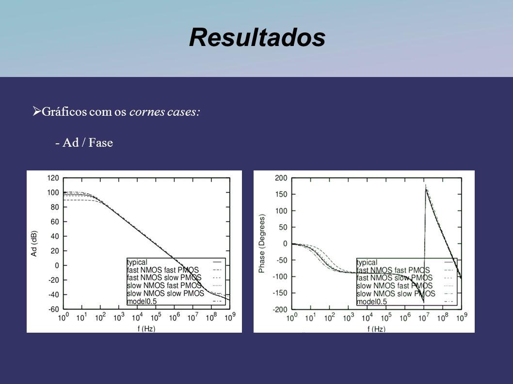 Resultados Gráficos com os cornes cases: - Ad / Fase