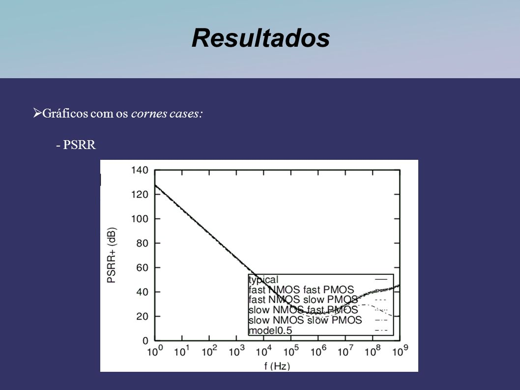 Resultados Gráficos com os cornes cases: - PSRR
