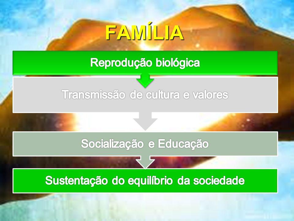 FAMÍLIA Reprodução biológica Transmissão de cultura e valores