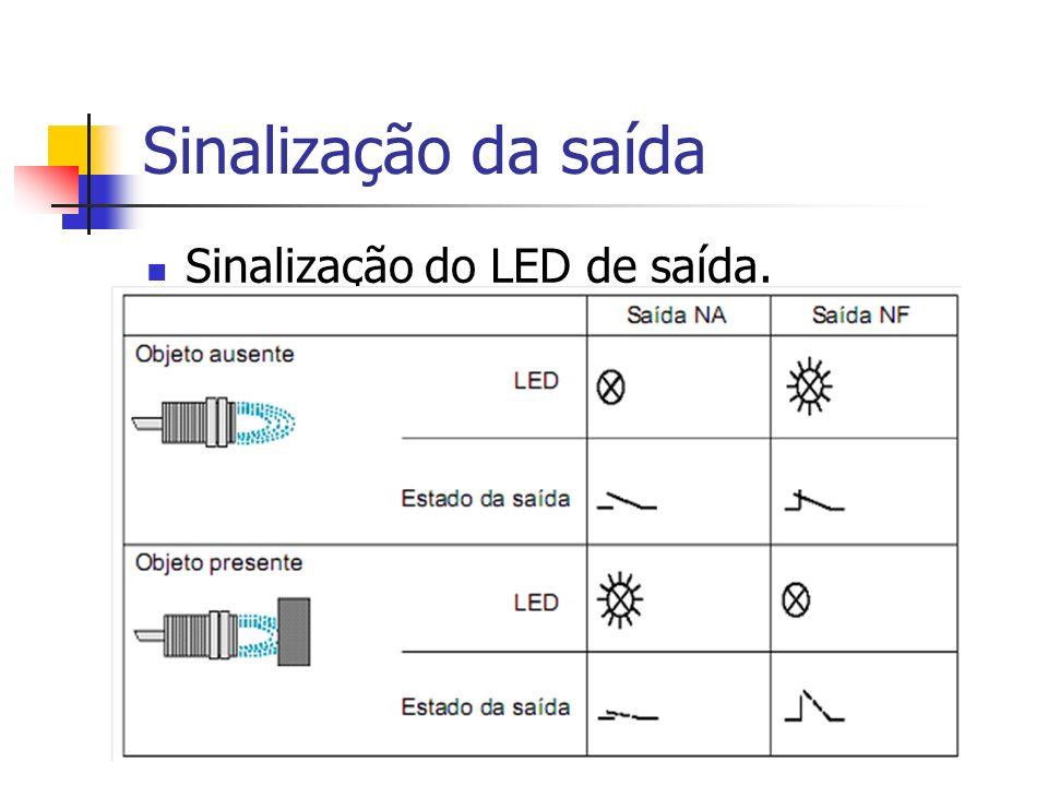 Sinalização da saída Sinalização do LED de saída.