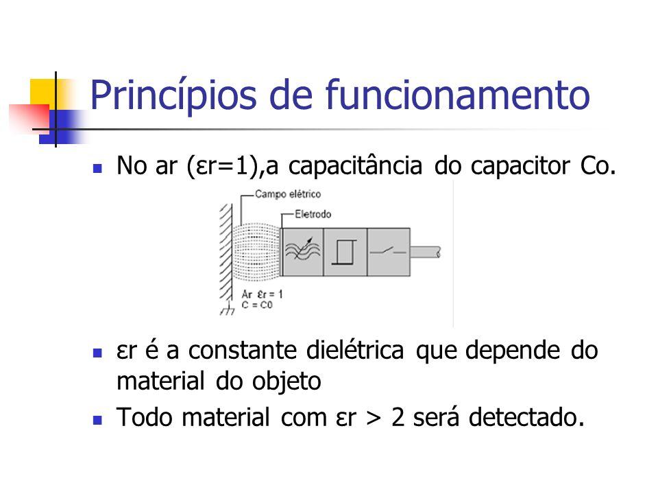 Princípios de funcionamento