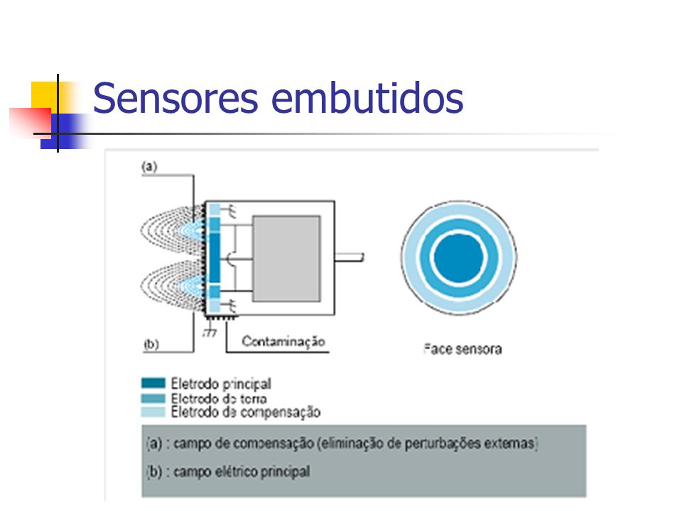 Sensores embutidos