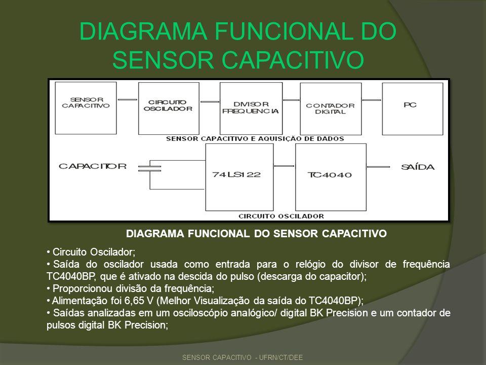 DIAGRAMA FUNCIONAL DO SENSOR CAPACITIVO