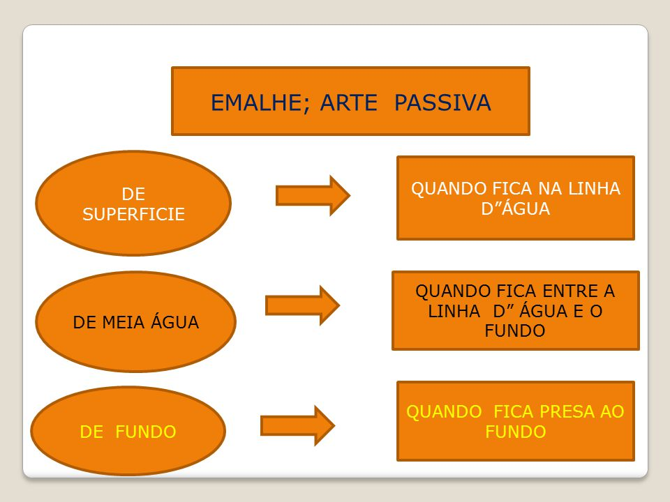 EMALHE; ARTE PASSIVA DE SUPERFICIE QUANDO FICA NA LINHA D ÁGUA