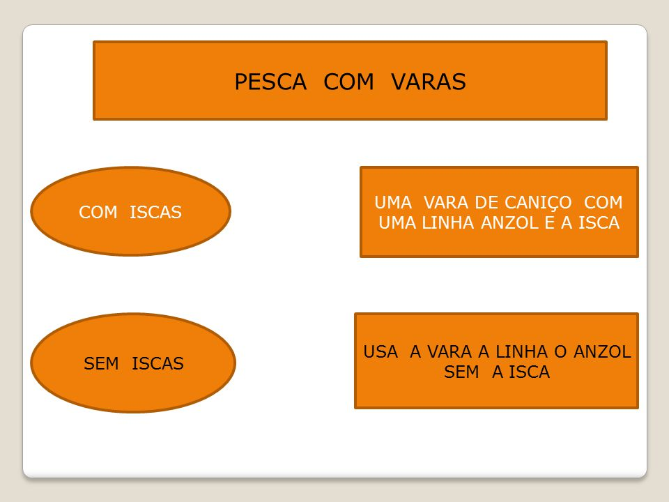 PESCA COM VARAS UMA VARA DE CANIÇO COM UMA LINHA ANZOL E A ISCA