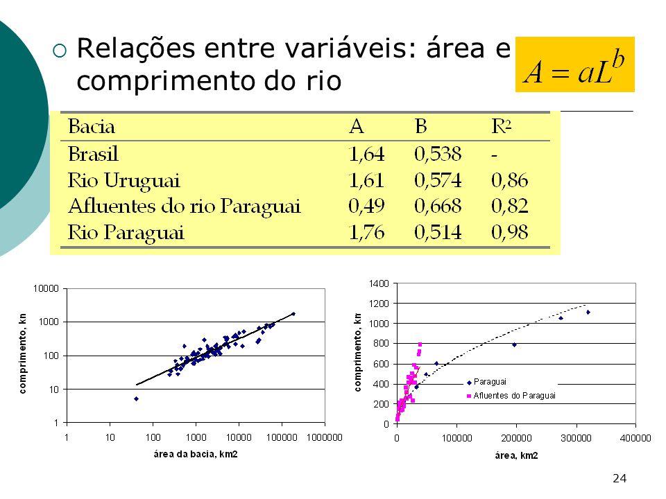 Relações entre variáveis: área e comprimento do rio