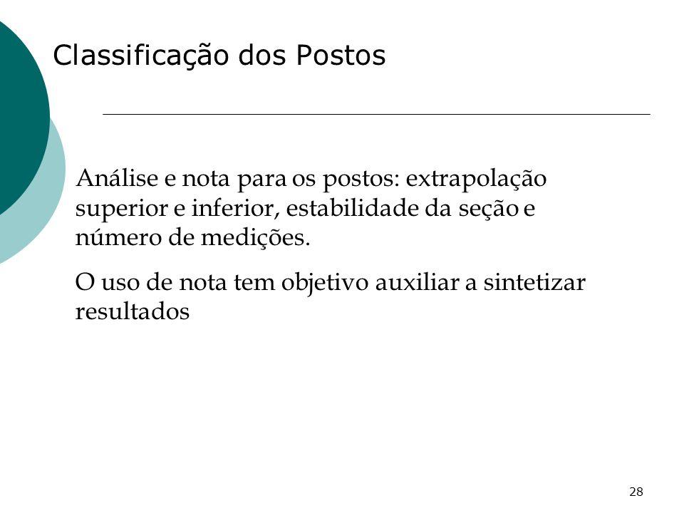 Classificação dos Postos