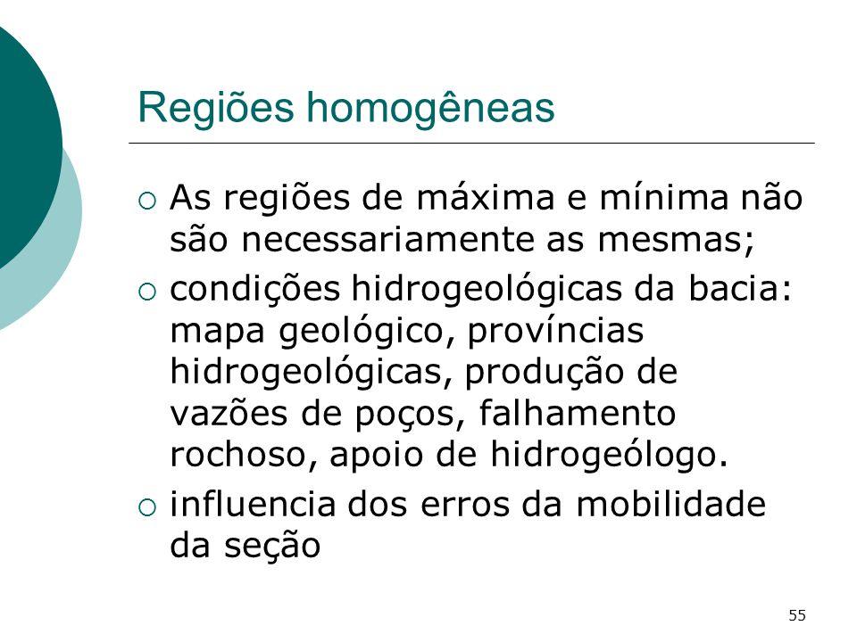 Regiões homogêneas As regiões de máxima e mínima não são necessariamente as mesmas;