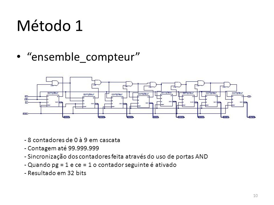 Método 1 ensemble_compteur 8 contadores de 0 à 9 em cascata