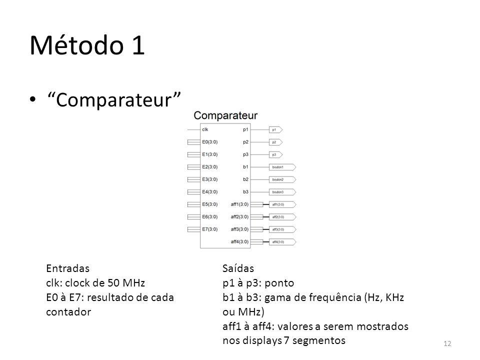 Método 1 Comparateur Entradas clk: clock de 50 MHz